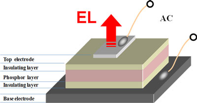 Schematic of the developed inorganic electroluminescent device