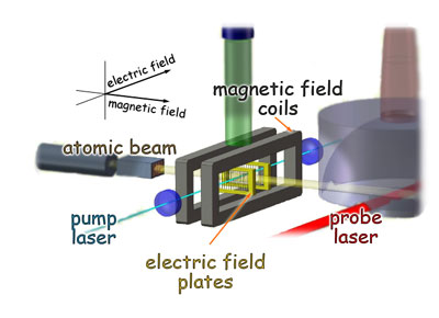 An atomic beam of ytterbium is generated in the over at left, then passed through a chamber with magnetic and electric fields arranged at right angles�the magnetic field colinear with the beam, and the electric field colinear with a laser beam that excites a 'forbidden' electron-energy transition