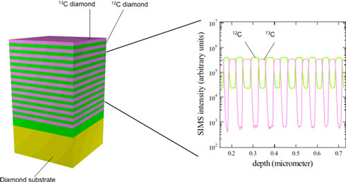 Super lattice structure of isotopically enriched diamond films grown in this work and compositional depth profiles measured by SIMS