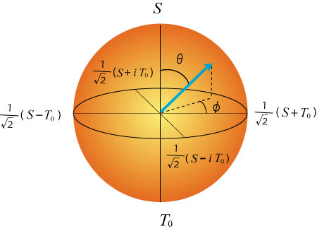 Bloch sphere of a spin qubit