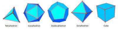 Mathematicians define the five shapes composing the Platonic solids as being convex polyhedra that are regular