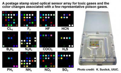 This is a postage stamp size optical sensor array for toxic gases and the color changes associated with a few representative poison gases