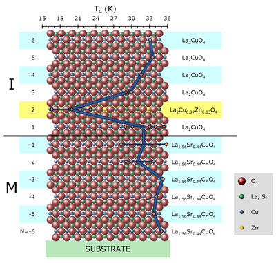 precision engineering of superconducting thin films for electronic devices
