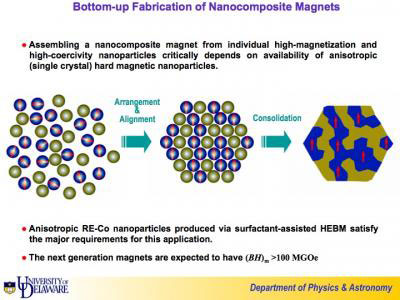 schematic representation of the bottom-up assembly concept to develop high-energy nanocomposite materials for next-generation magnets