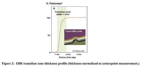 ebr transition zone thickness profile