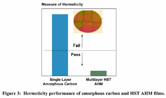 hermeticity response of both the traditional high temperature amorphous carbon films