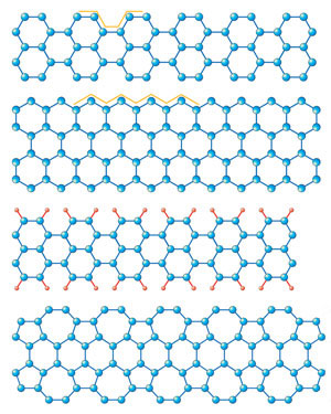 graphene ribbons with different edge structures