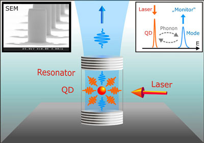 Schematic representation of non-resonant coupling between a quantum dot and a resonator mode via phonon-mediated interaction