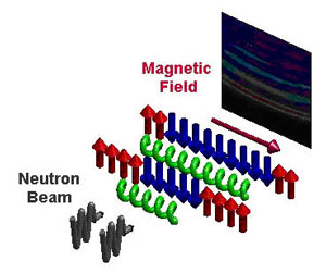 The magnetic field is used to tune the chains of spins to a quantum critical state. The resonant modes (�notes�) are detected by scattering neutrons. These scatter with the characteristic frequencies of the spin chains.
