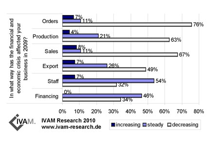Business development in the European micro, nano and materials industry in 2009