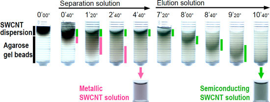 Separation of metallic and semiconducting SWCNTs in a column packed with agarose gel beads