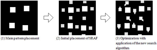 Procedures for optimizing SRAF patterning