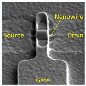 A single nanowire connecting source and drain contacts is wrapped by a cylindrical gate, which controls its current