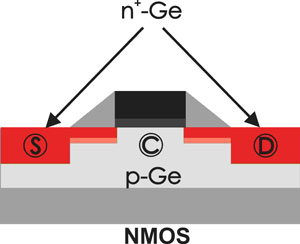the application of germanium in a CMOS (complementary metal oxide semiconductor) circuit