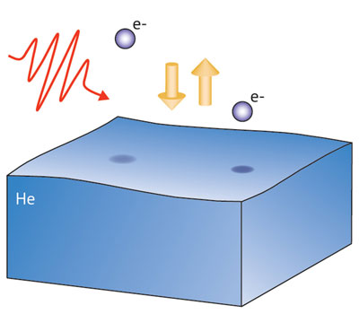 A two-dimensional electron gas on the surface of helium (blue)