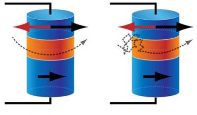This is a schematic of data storage in (left) converntional magnetic memory and (right) thermally assisted memory