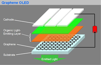 Novel OLED concept uses graphene as conductor
