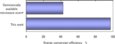 Energy conversion efficiency in the heating of ethylene glycol