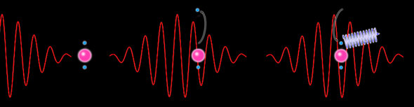 Long-wavelength laser light approaches an atom