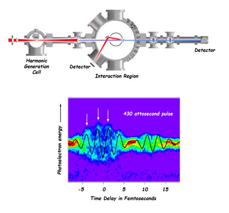 >A red laser produces attosecond pulses of x-rays by harmonic generation