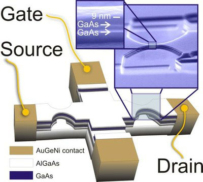 Scheme of a quantum-gate transistor realized within the SUBTLE project