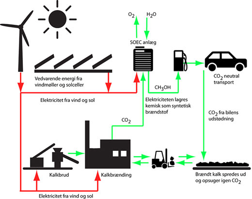 how limestone from the Danish subsoil can be used to produce sustainable synthetic fuels