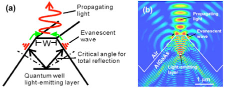 coupling-induced efficient transformation of evanescent waves into light propagating in air