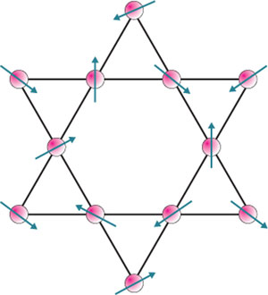 A schematic of electron spins on the Kagome crystal lattice, named for its similarity to a form of Japanese basket weaving