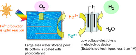 Mechanism of the photocatalyst-electrolysis hybrid system