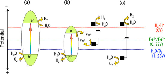 Potential diagram of various reaction mechanisms for hydrogen production via water decomposition
