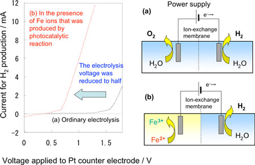 Relation between current and voltage in the demonstrating experiment for Fe2+ reduction and hydrogen generation in the photocatalyst-electrolysis hybrid system using a small cell