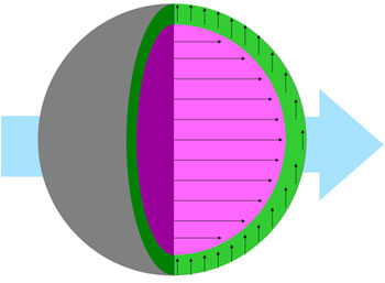 Schematic of a spherical magnetite nanoparticle shows the unexpected variation in magnetic moment between the particle's interior and exterior when subjected to a strong magnetic field