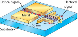 A schematic depiction of the proposed plasmonic detector that converts optical signals to electrical ones