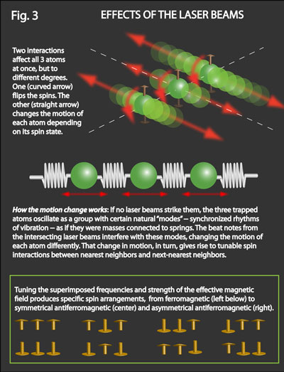 effects of laser beams on atoms