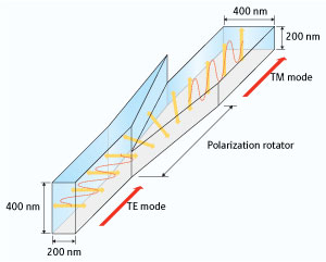 A schematic diagram showing how the polarization rotator changes TE-mode light