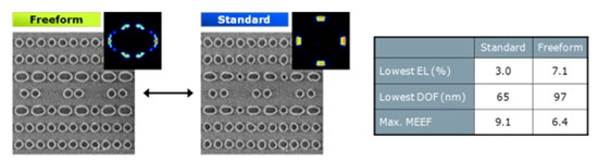 Freeform versus standard illumination comparison for an 0.078µm2  SRAM contact layer