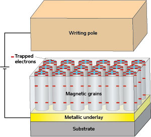 An electric field applied from a hard drive recording head (yellow) induces charges (red) at the surfaces of magnetic grains (pale blue) in a thin film recording medium (gray), helping the head to write data to 'magnetically hard' recording media at high density