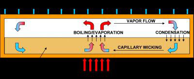 Diagram of a Heat Pipe