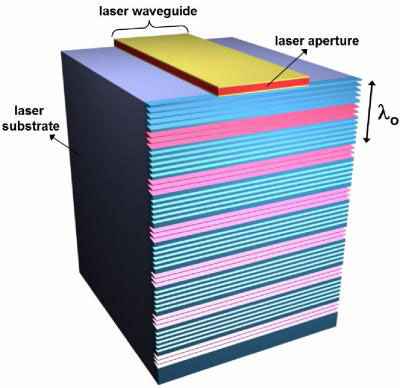 Schematic Diagram of a Terahertz Quantum Cascade Laser Patterned with a Metamaterial Collimator