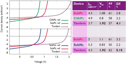 Voltage-current density plots for tandem cells and single cells grown in the same run