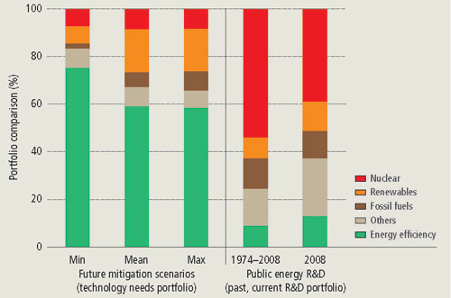 Past and current investments into developing climate-friendly technologies versus future technology needs
