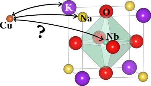 Computer simulation can calculate the possibilities of doping ferroelectric materials, such as potassium-sodium-niobate (KNN), with foreign atoms, such as copper (Cu)