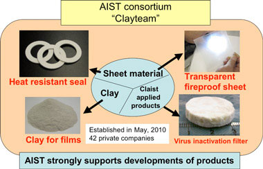 Development of clay-film-based products realized through the consortium Clayteam