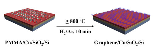 Monolayer graphene can be derived from solid PMMA films on copper substrates