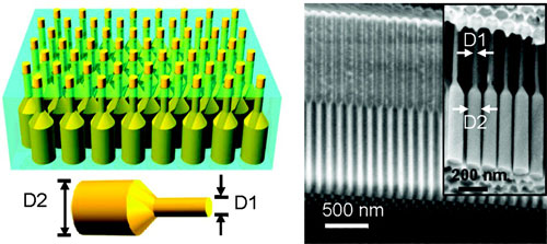 germanium nanopillar array embedded in an alumina foil membrane