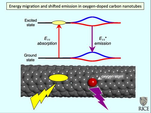 Single-walled carbon nanotubes treated with ozone incorporate oxygen atoms that shift and intensify the nanotubes' near-infrared fluorescence emission