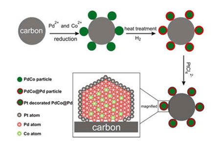 synthesis procedure of the core-shell nanoparticles and subsequent deposition of platinum