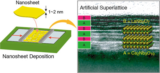 An artificial superlattice assembled from perovskite nanosheets