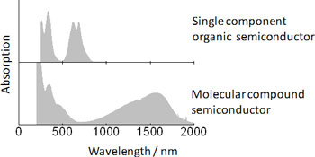 Optical absorption spectra of a single-component molecular semiconductor and a molecular compound semiconductor