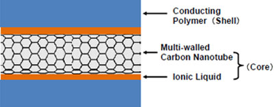 ternary counter electrode material with a core-shell structure